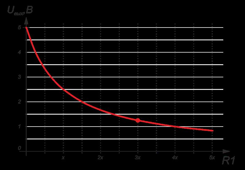 Например, если $R_2=10 КОм$, то при $R_1=3 \times R_2=30 КОм, U_{вых}=1,25 В$
