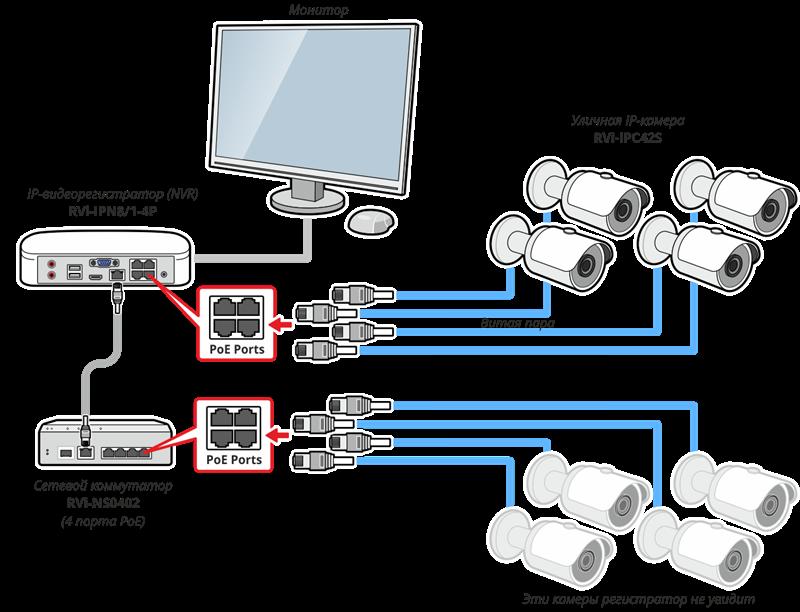 Ip видеорегистратор для автомобиля