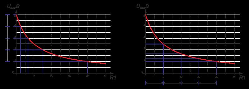 Пример использования 4резисторов для 5кнопок. brСлева резисторы подобраны под равномерную дискретность напряжений, справа— резисторы одного номинала.